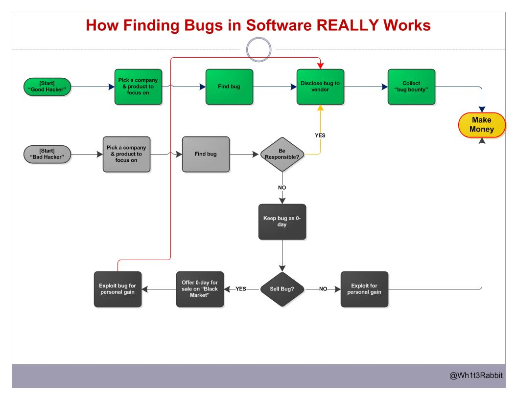 Rebuttal: Missing the Value of Bug Bounties